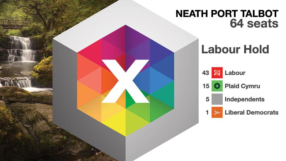 Neath Port Talbot graphic