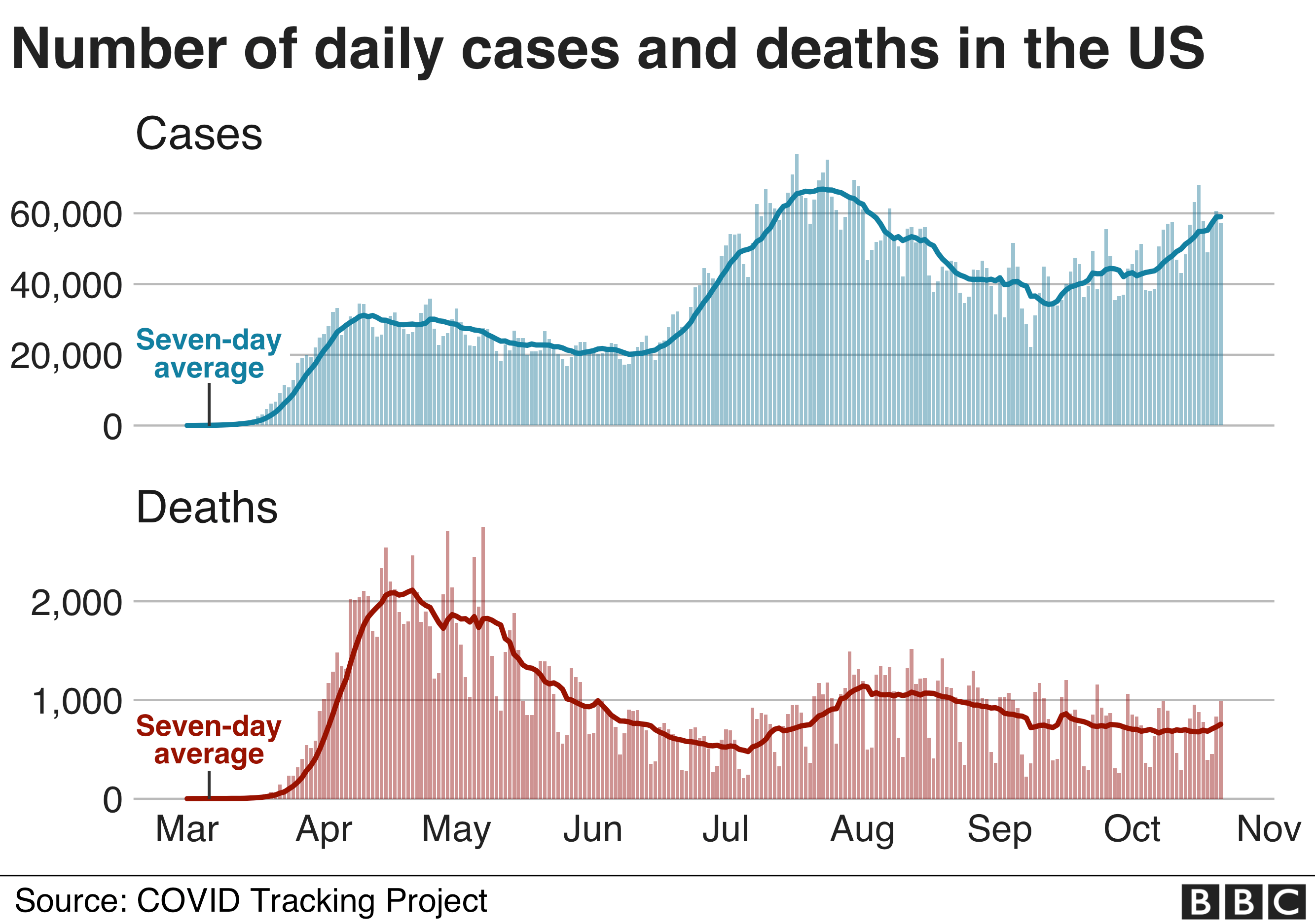 Chart showing cases and deaths in the US