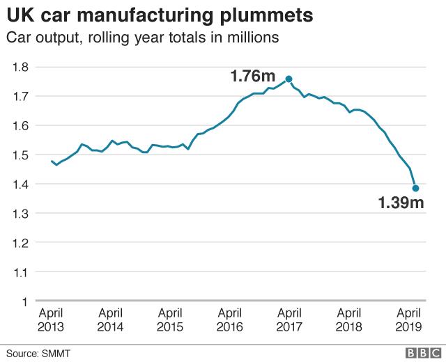 Car manufacturing output plummets chart