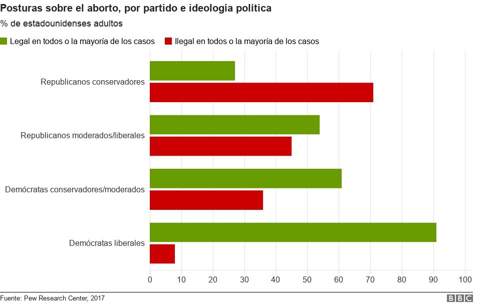 Gráfico: brecha ideológica en las posturas frente al aborto