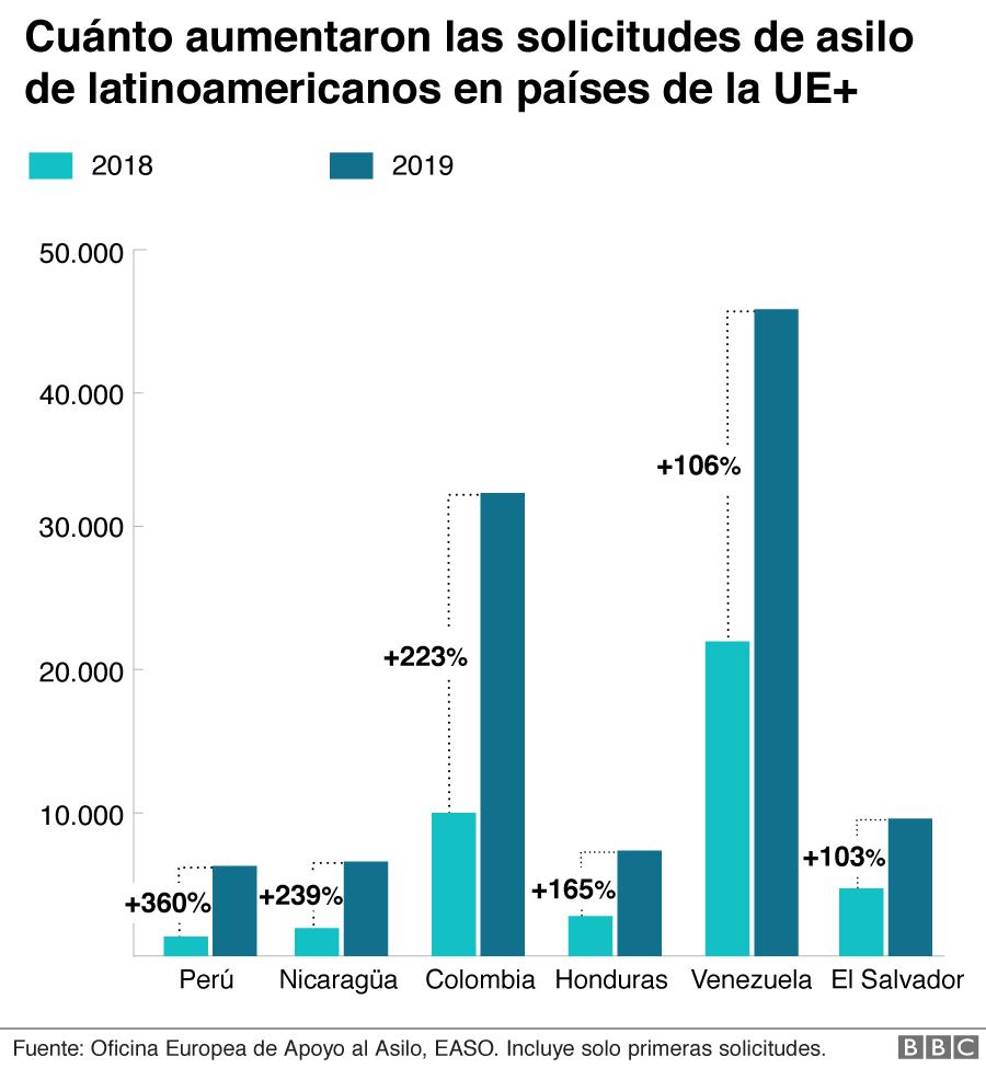 Aumento solicitudes de asilo en España