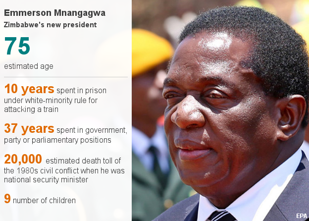 Emmerson Mnangagwa in numbers