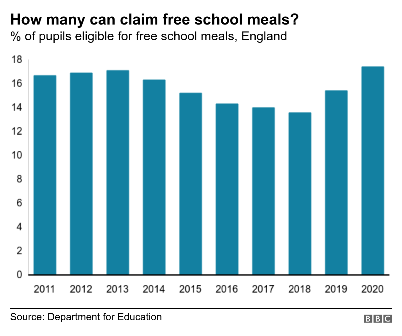 Chart showing number of people claiming free school meals