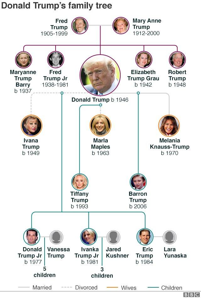 Donald Trump's family tree