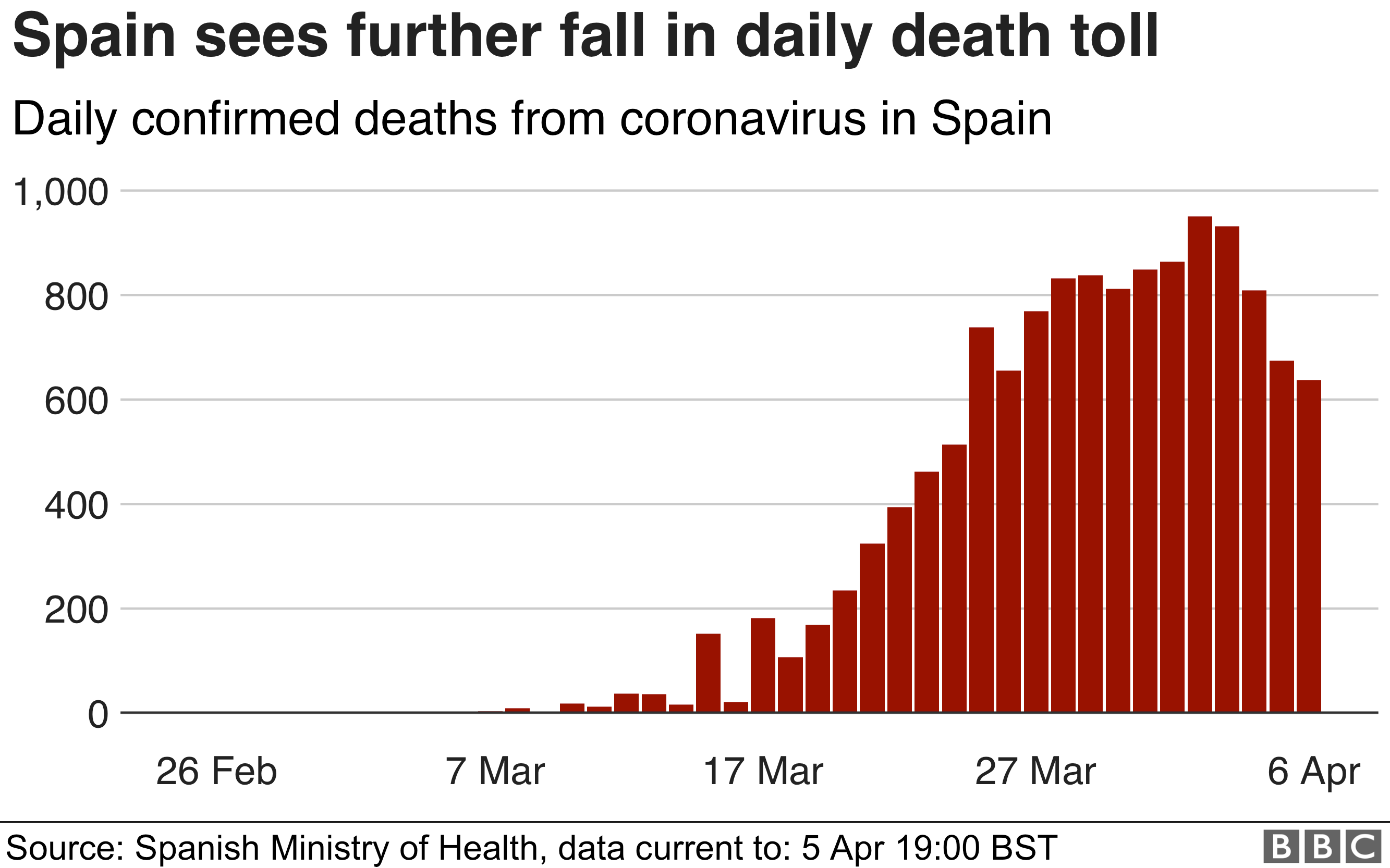 Coronavirus Spanish Deaths Fall For Fourth Consecutive Day Bbc News