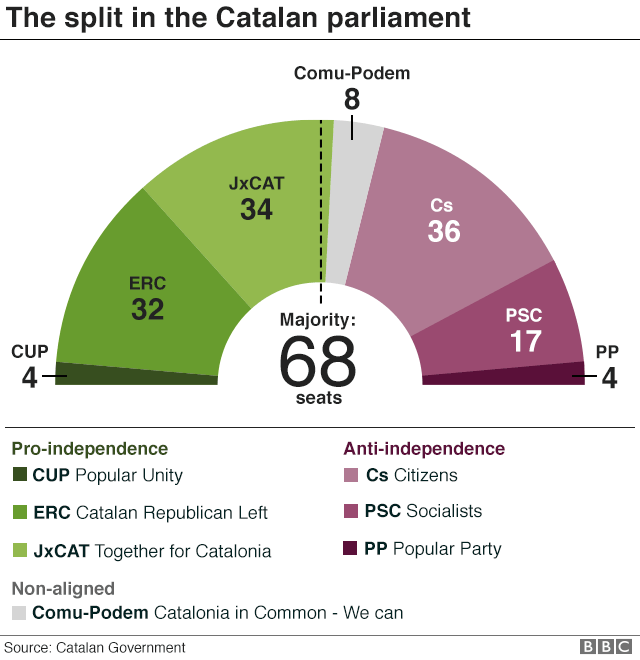 Chart showing seat distribution in the Catalan parliament