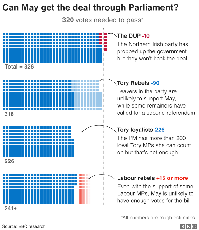 Infographic showing how numbers stack up for vote in parliament