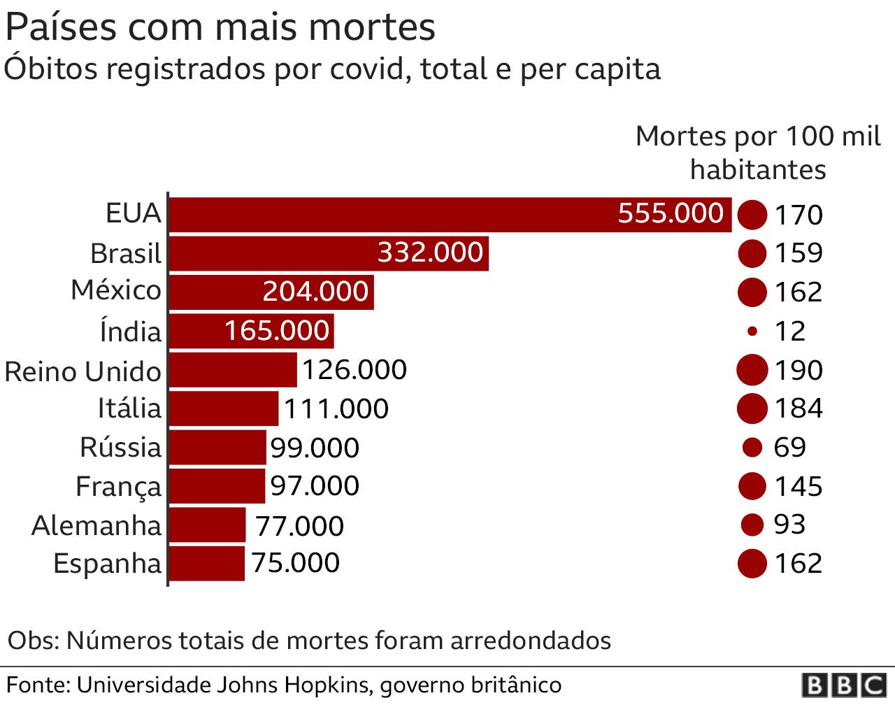 Gráfico comparativo das mortes no Brasil e em outros países