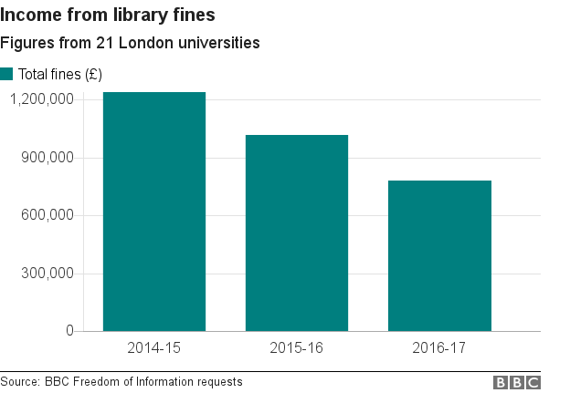 London Universities Make Millions From Library Fines Bbc News