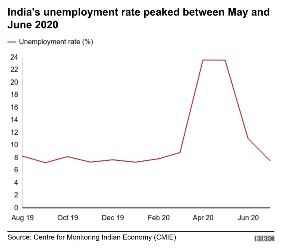 A graphic showing India's unemployment rate during the lockdown