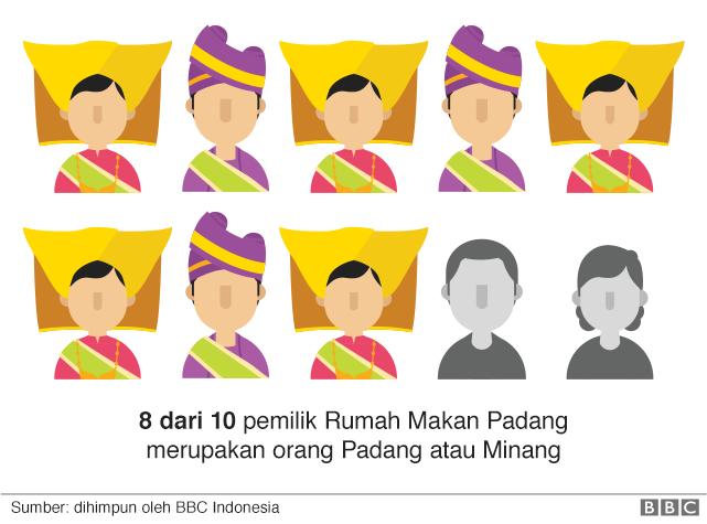 8 dari 10 pemilik Rumah Makan Padang adalah orang Padang atau Minang