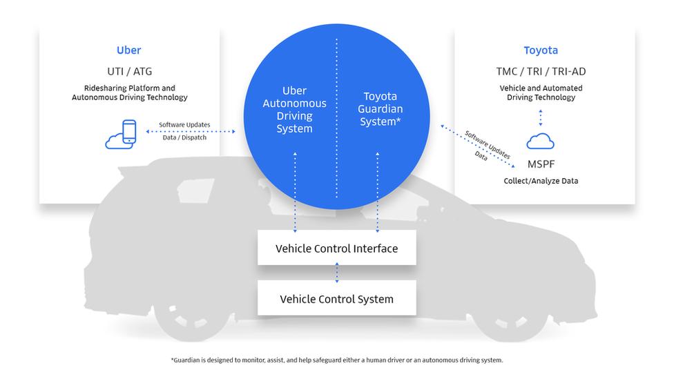 Uber diagram