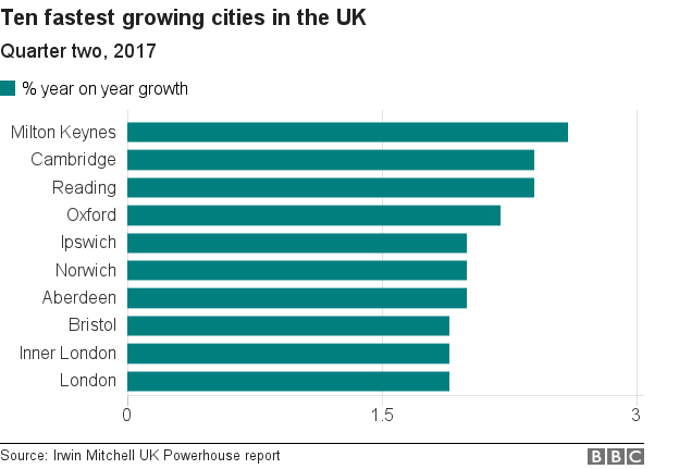 Chart showing 10 fastest growing cities in the UK