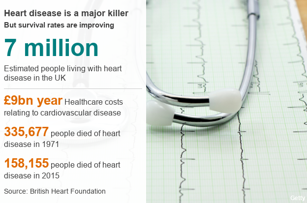 7 million estimated people living with heart disease in UK