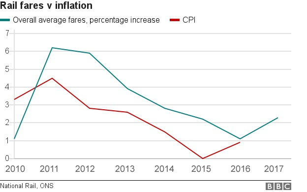 Rail fares versus inflatoin
