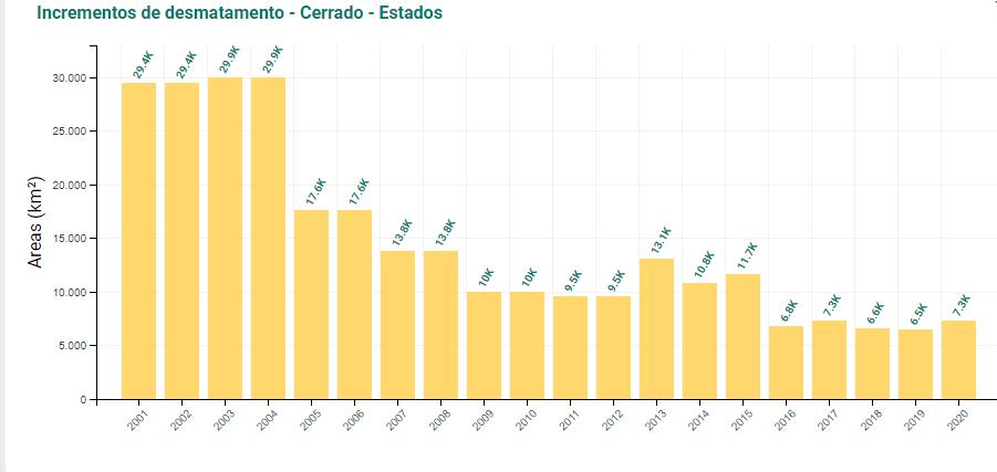 Tabela com índices de desmatamento no Cerrado entre 2001 e 2020