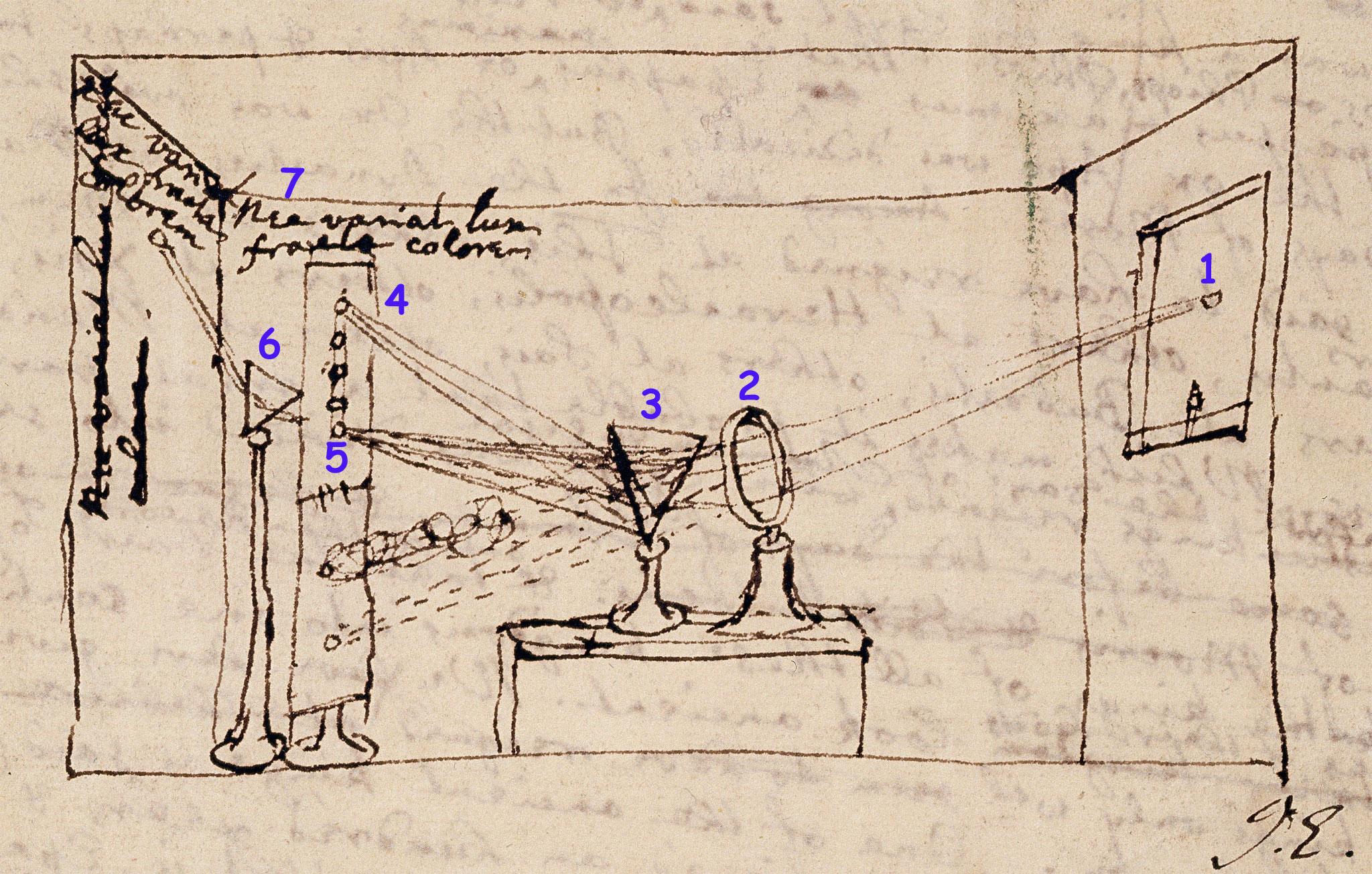 Diagrama del experimento especial con números indicando dónde está lo que describimos en el texto