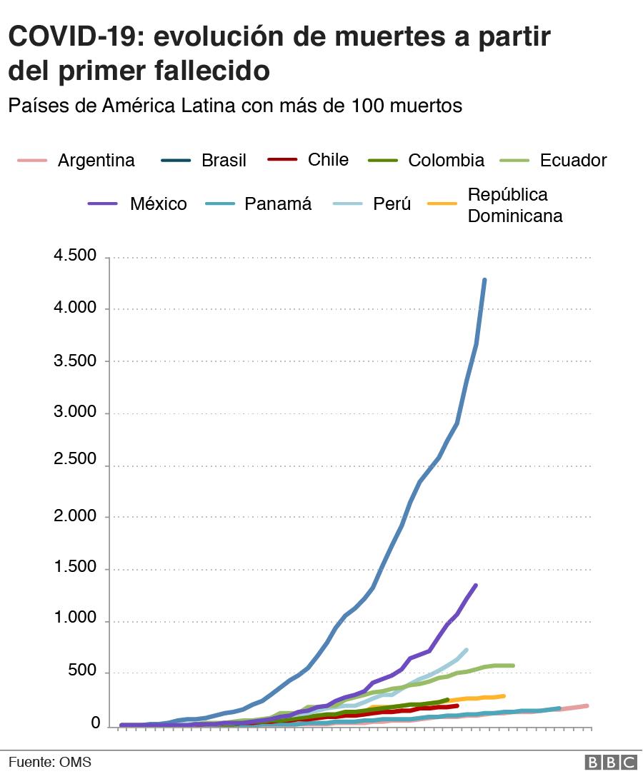 Curva de muertes por covid-19 en América Latina