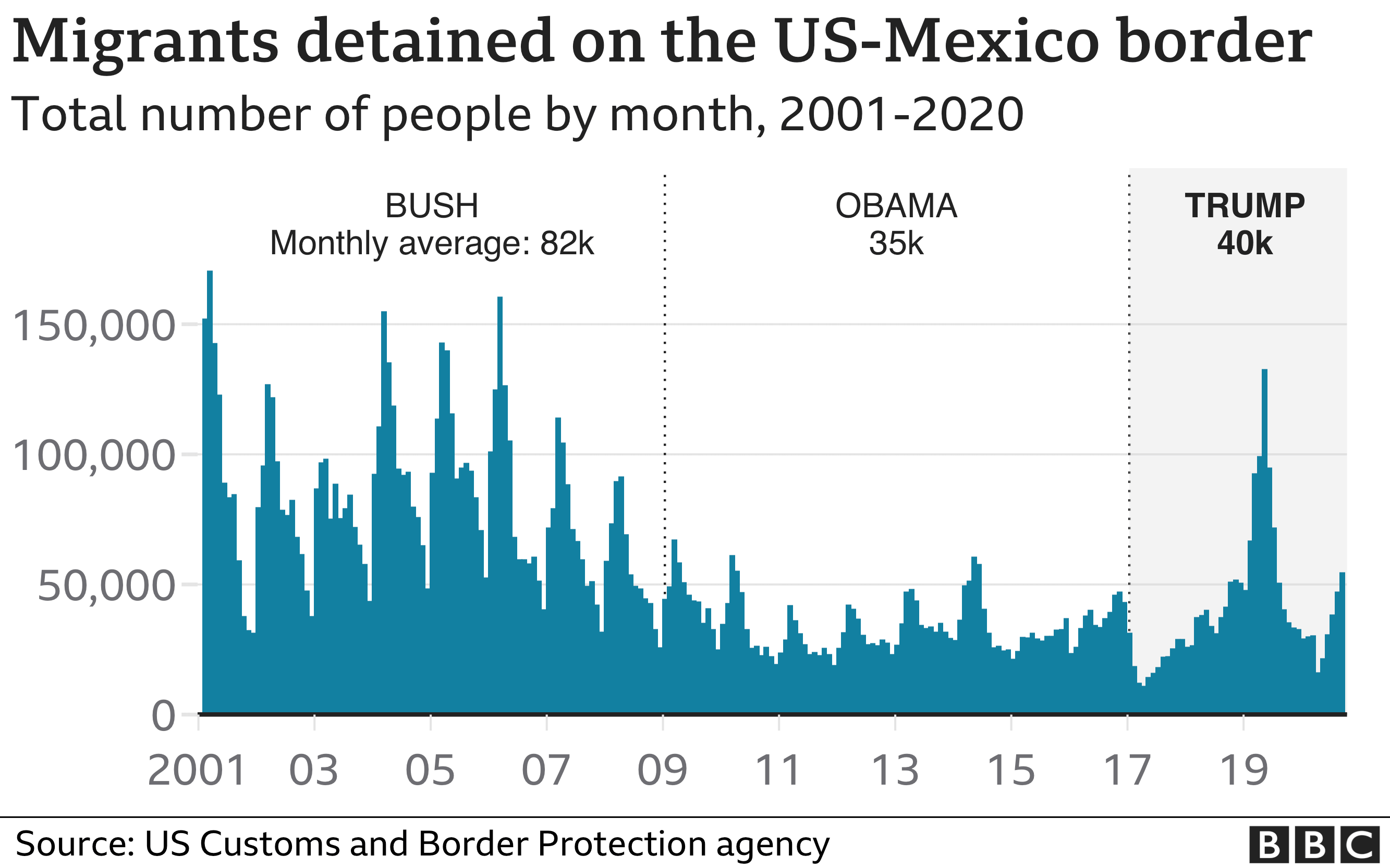 Chart showing monthly apprehensions at the southern border - and how they have been rising again since spring