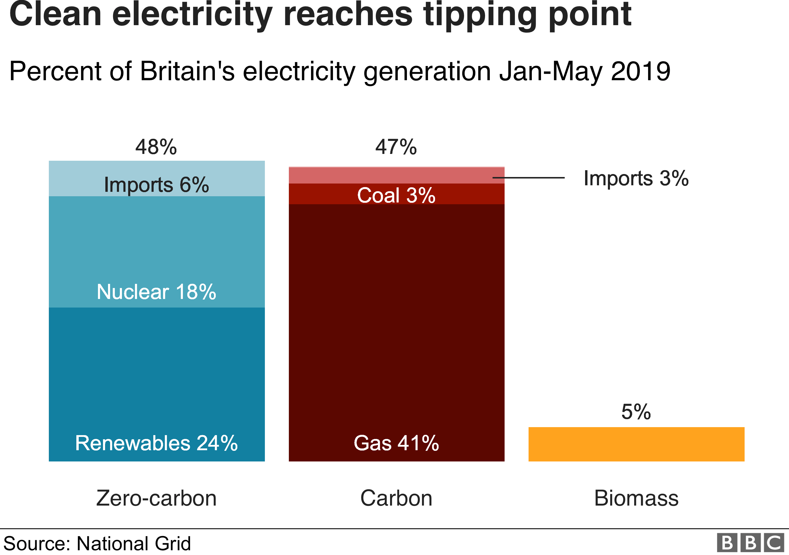 Clean energy reaches tipping point
