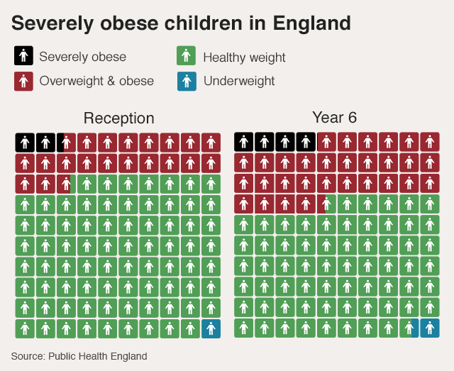Graphic showing childhood obesity rates for pre-school and Year Six children