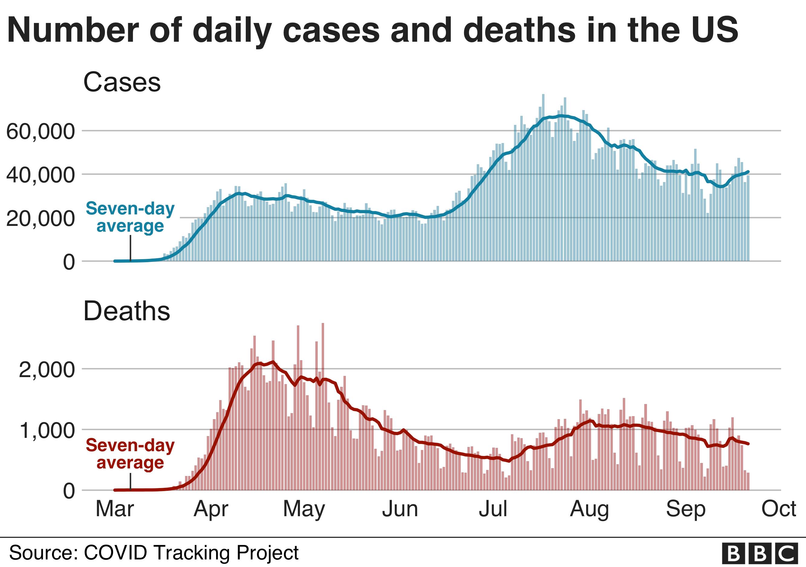 Covid Us Death Toll Passes 200 000 Bbc News