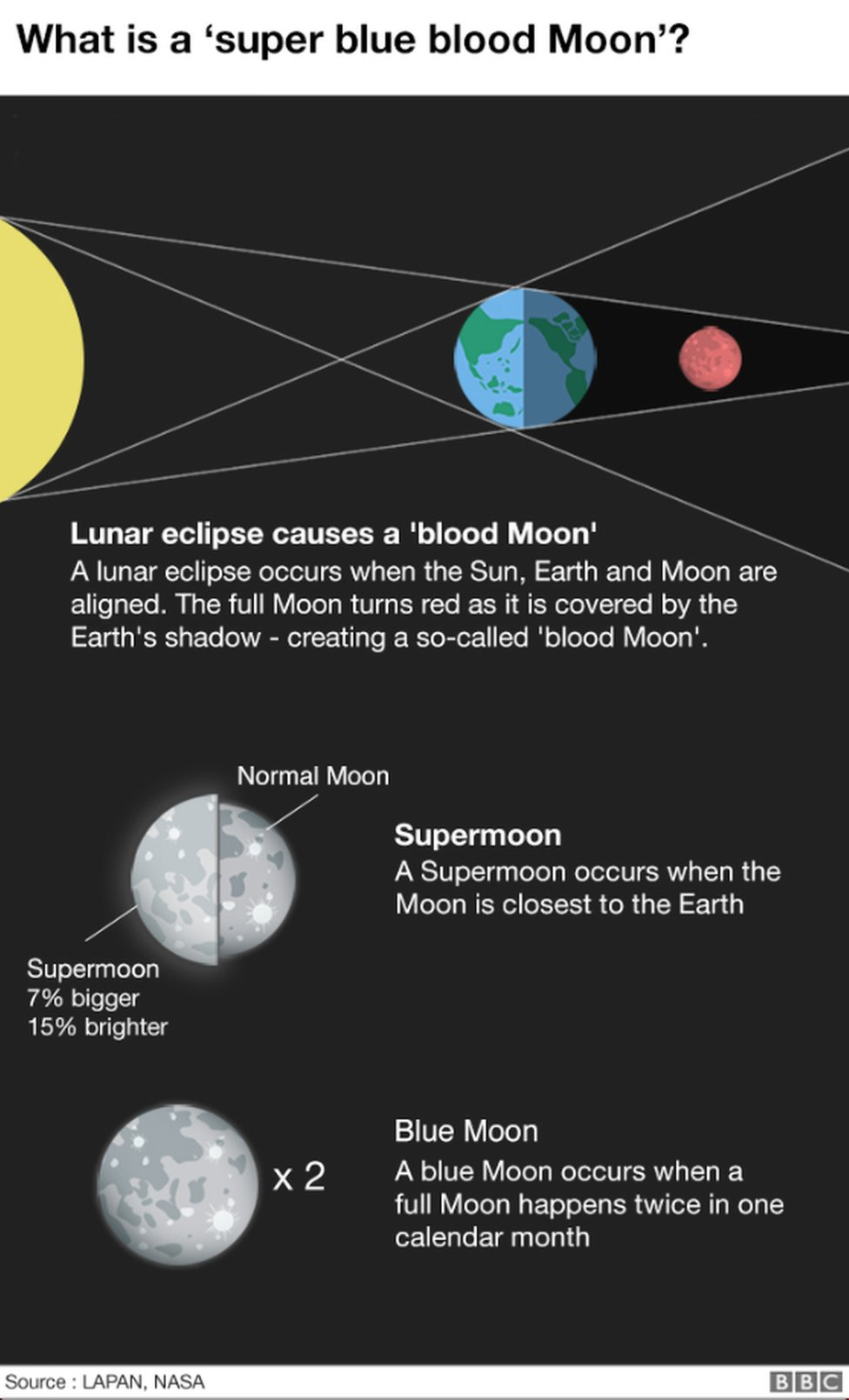 Graphic: what is a 'super blue blood Moon'?
