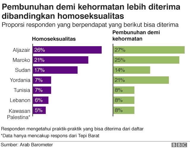 Grafik menunjukkan penerimaan terhadap homoseksualitas kecil atau sangat kecil di seluruh wilayah.