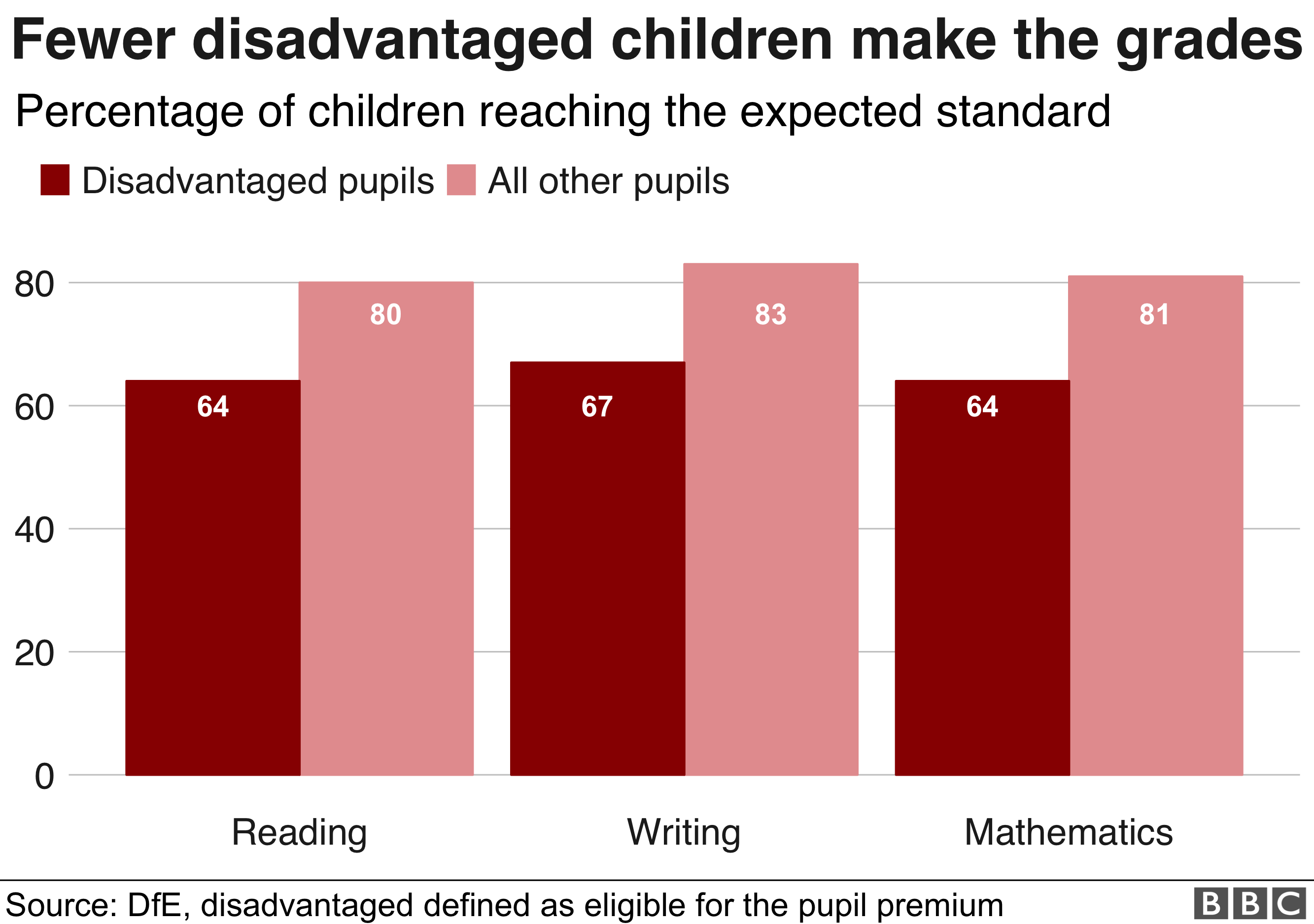 Chart showing gap in attainment, in maths, reading and writing