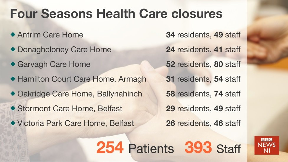BBC News NI graphic showing the care homes, staff and patients affected by the closures