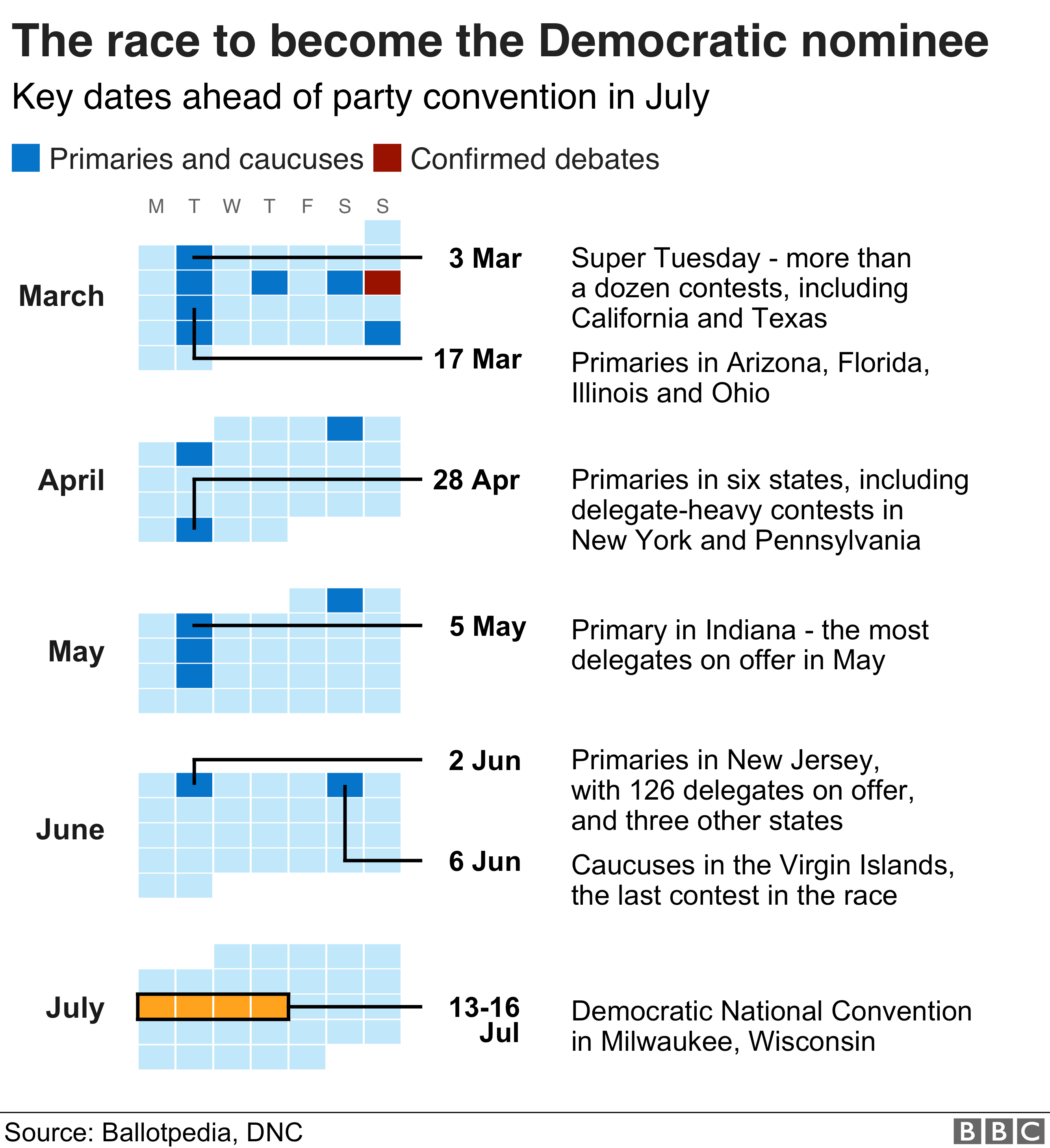 Calendar showing key dates in the race to become the Democratic nominee
