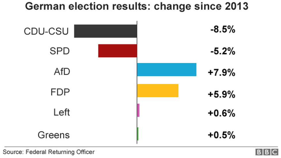 Chart showing changes in parties' votes since 2013 election: CDU-CSU lost 8.5%, SPD lost 5.2%, AfD gained 7.9%