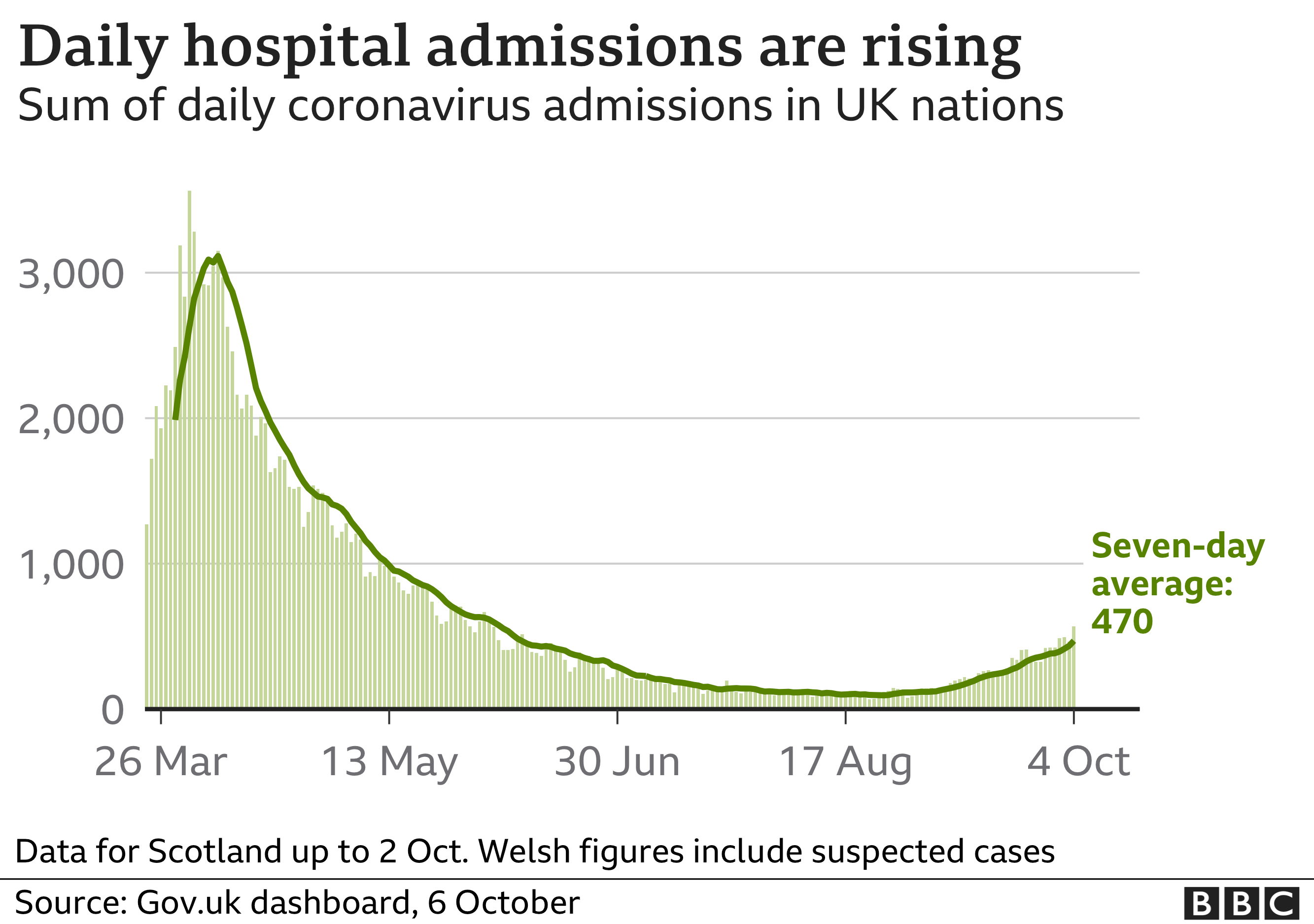 Chart shows hospital admissions are rising