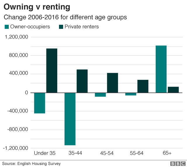 Owning v renting 2006-2016 per age group