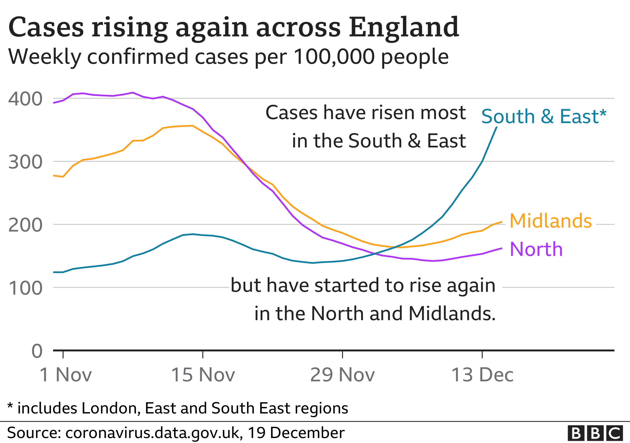 Chart showing cases rising across England
