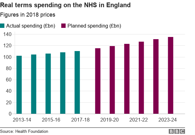 Chart on real terms spending on the NHS in England