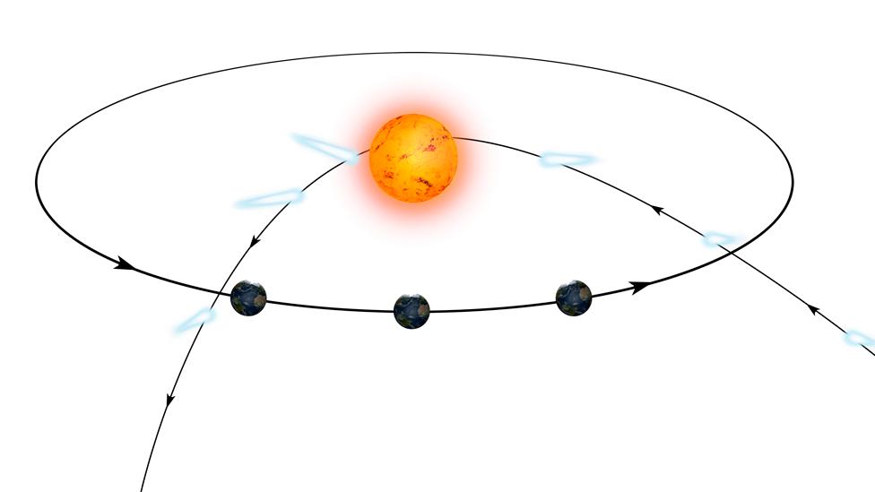 Gráfico de la órbita hiperbólica de un cometa