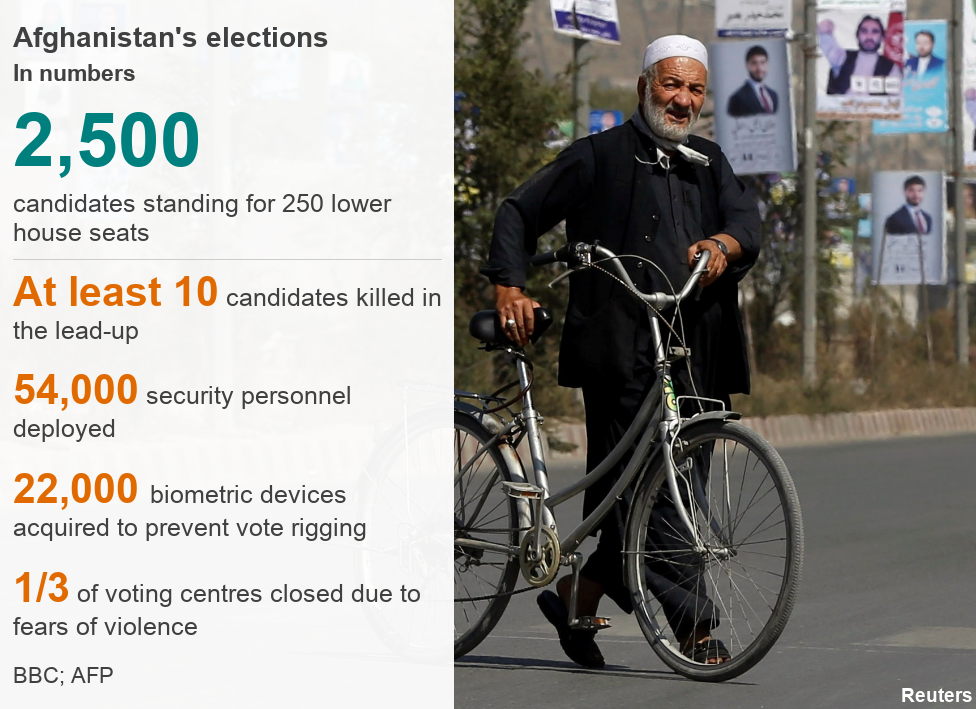 Afghanistan's election in numbers: 2,500 candidates standing for 250 lower house seats; At least 10 candidates killed in the lead-up; 54,000 security personnel deployed; 22,000 biometric devices acquired to prevent vote rigging; 1/3 of voting centres closed due to fears o fviolence