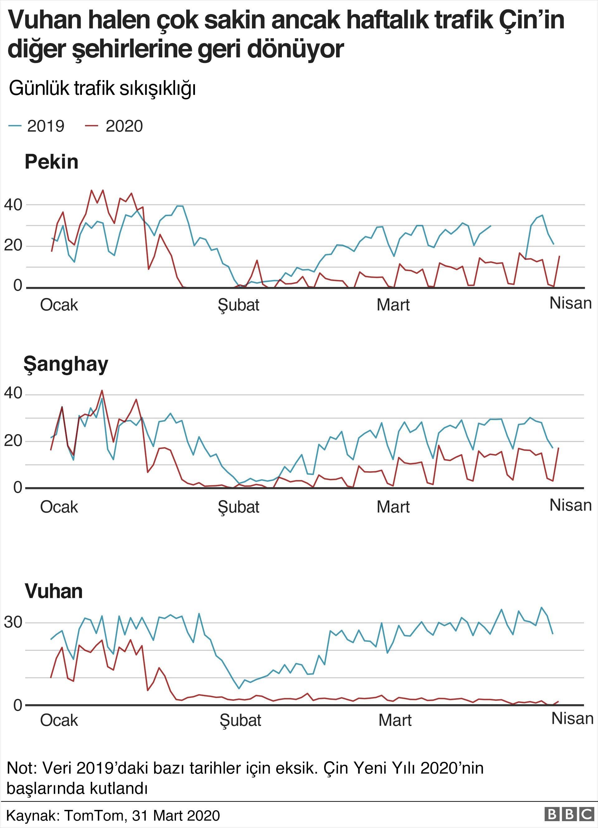 Çin'de günlük trafik sıkışıklığı verileri