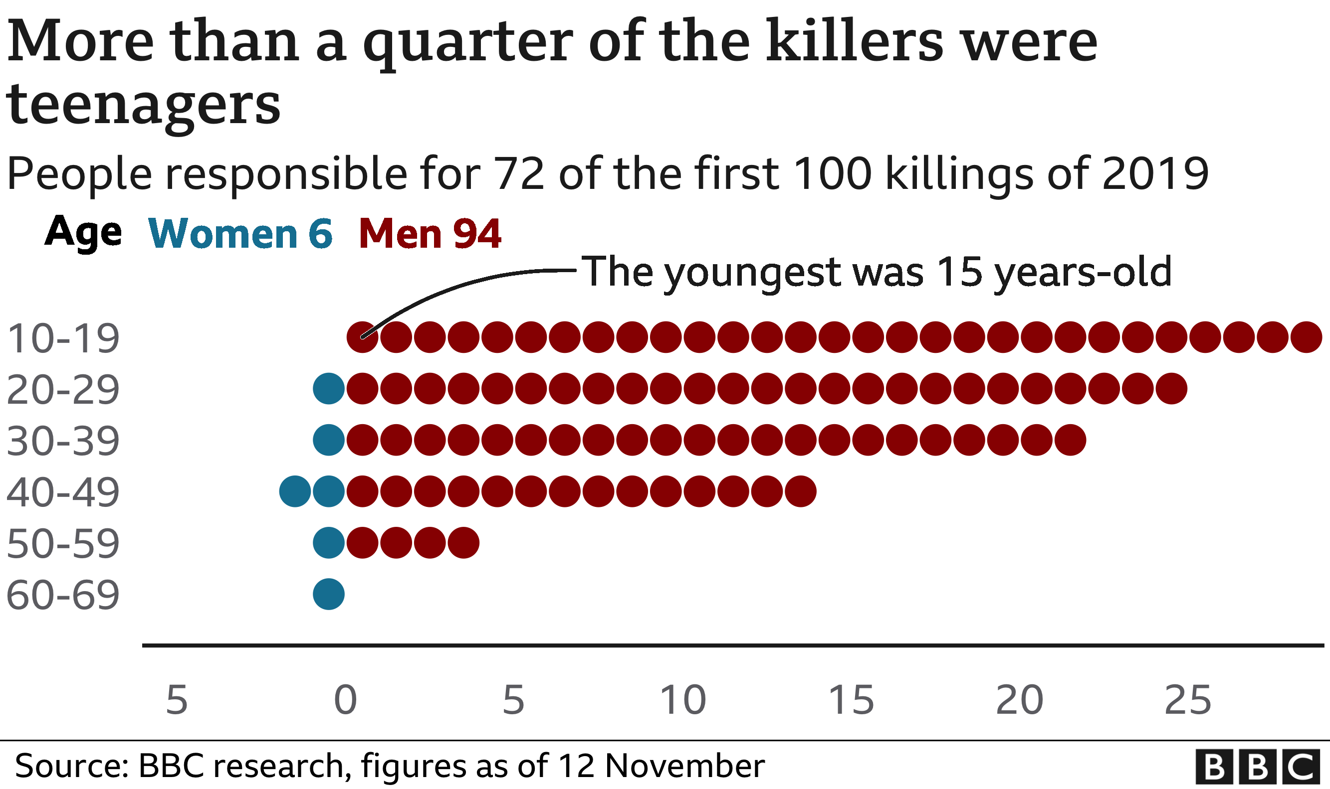 Chart showing that more than a quarter of the killers were teenagers. Updated 12 Nov