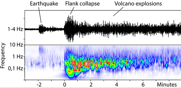 A small earthquake occurs only 2 minutes before the landslide.