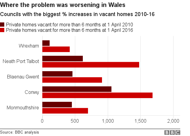 Chart showing areas of Wales seeing the biggest percentage rise in empty homes