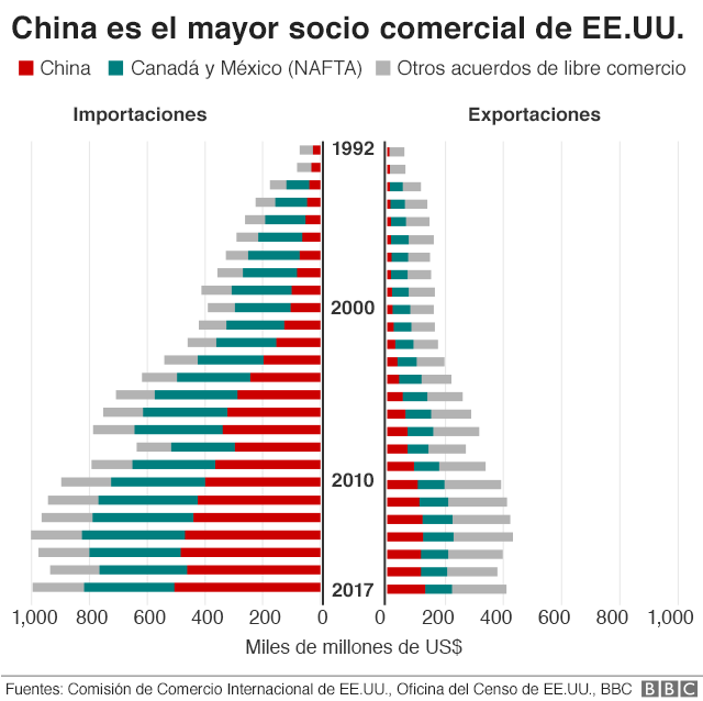 China, el mayor socio comercial