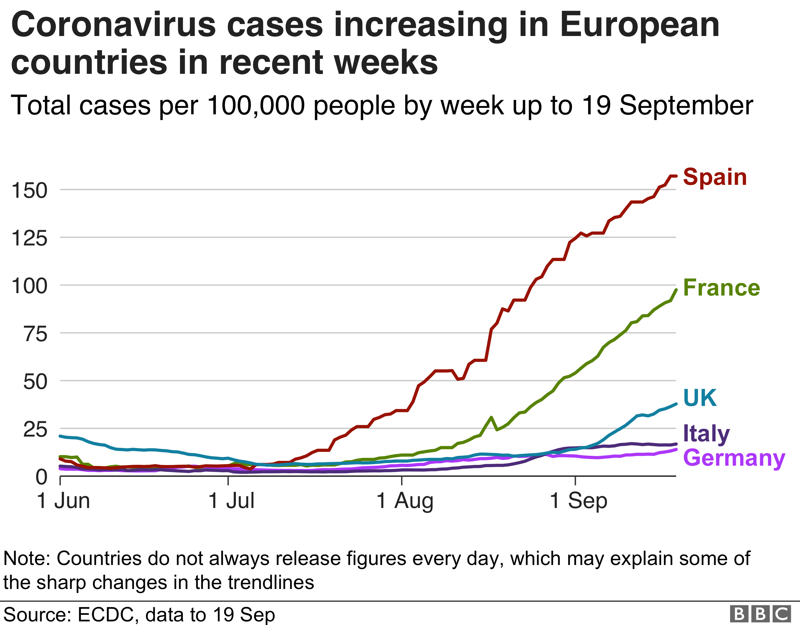 Chart showing an increase in coronavirus cases in European countries in recent weeks.  Updated September 20