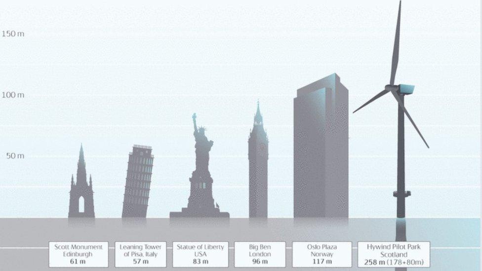 Height of turbines