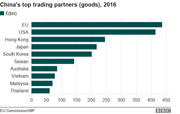 China's top trading partners in goods, 2016: EU, USA, Hong Kong, Japan, South Korea, Taiwan, Australia, Vietnam, Malaysia, Thailand