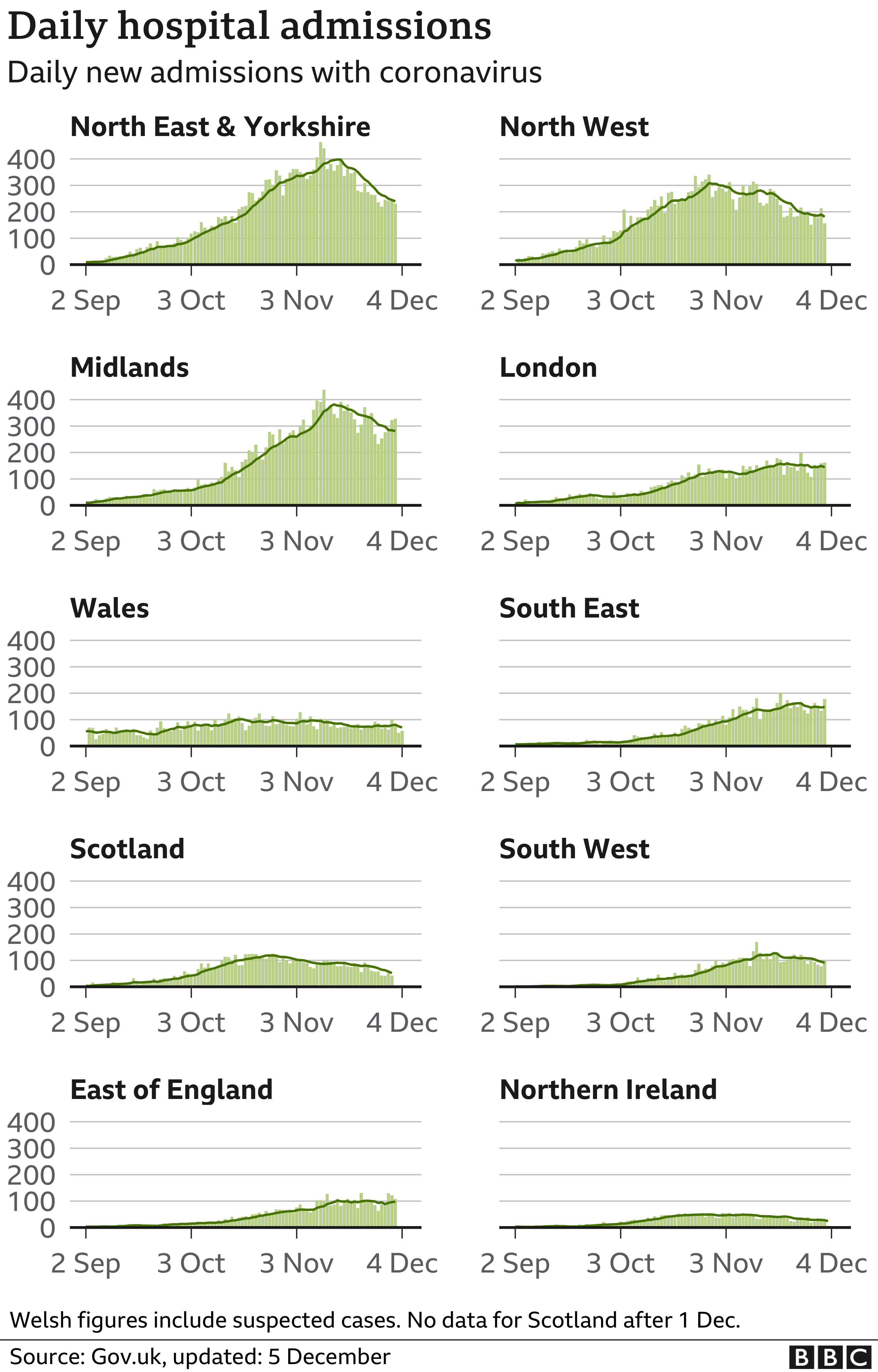 Chart shows hospital admissions in the regions and nations of the UK with all areas either declining or stable