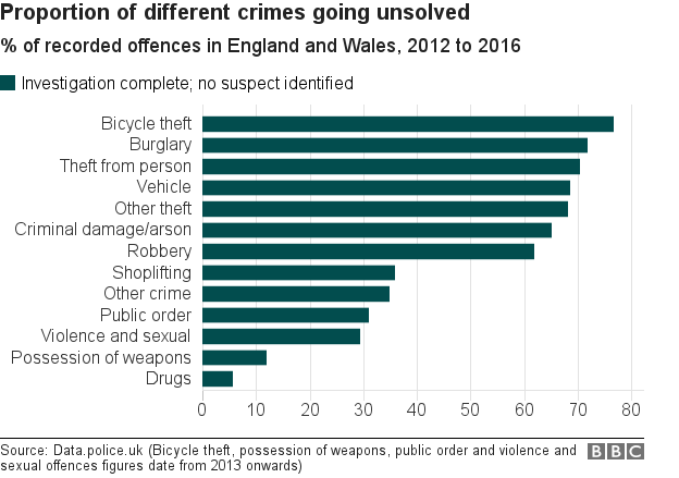 Chart showing crime types with the most investigations closed with no suspects found
