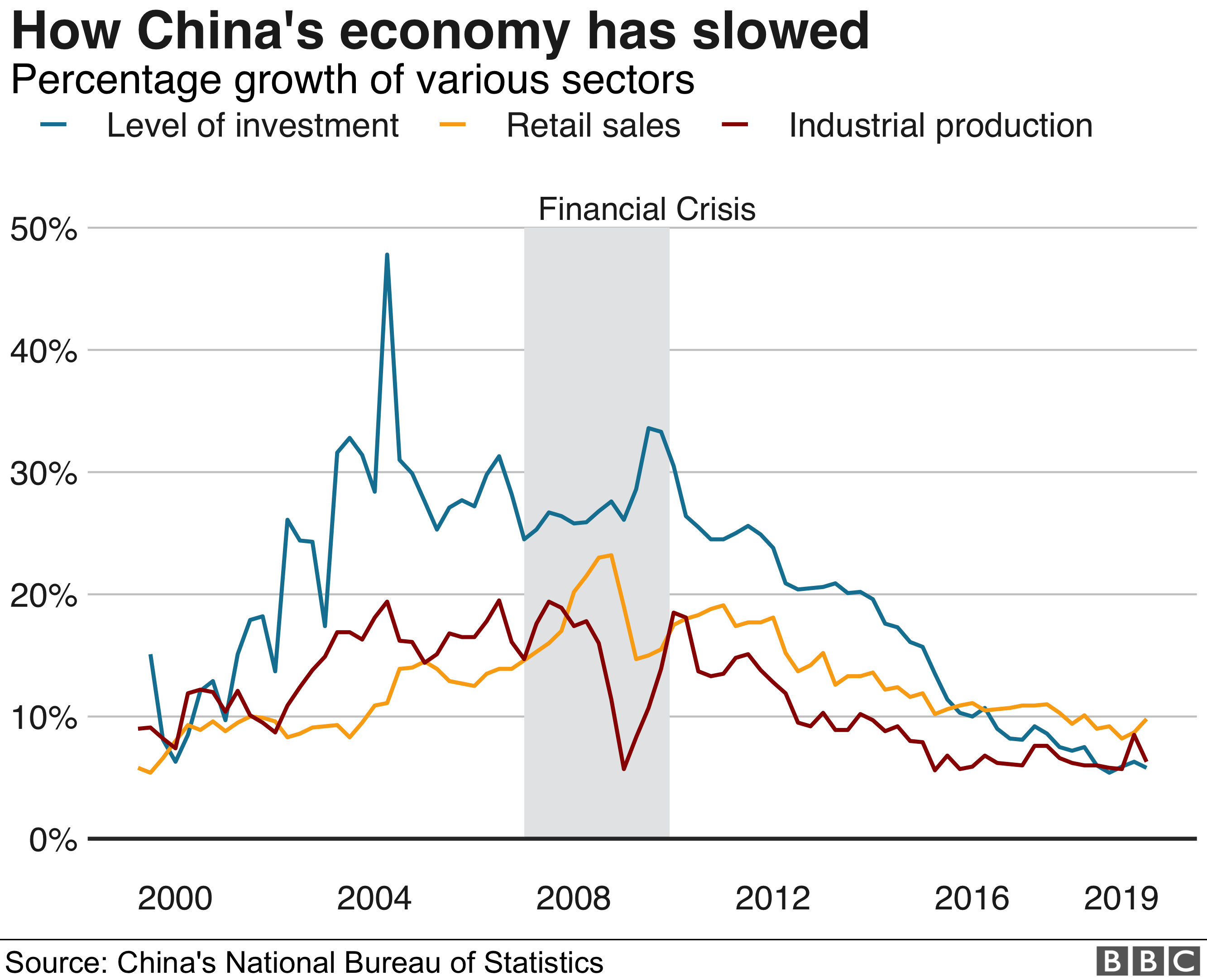 China's economic performance