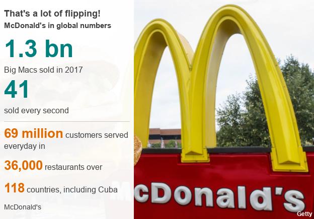 McDonald's Graphic